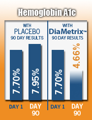 DiaMetrix Hemoglobin AC1 Results Graph