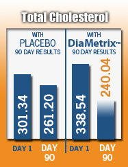 DiaMetrix Total Cholesterol Results Graph