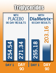 DiaMetrix Triglycerides Results Graph
